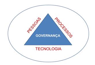 Governança-2